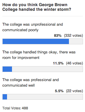 A poll by The Dialog showed hundreds of students who were critical of the way the college handled the Feb. 8 snowstorm.
