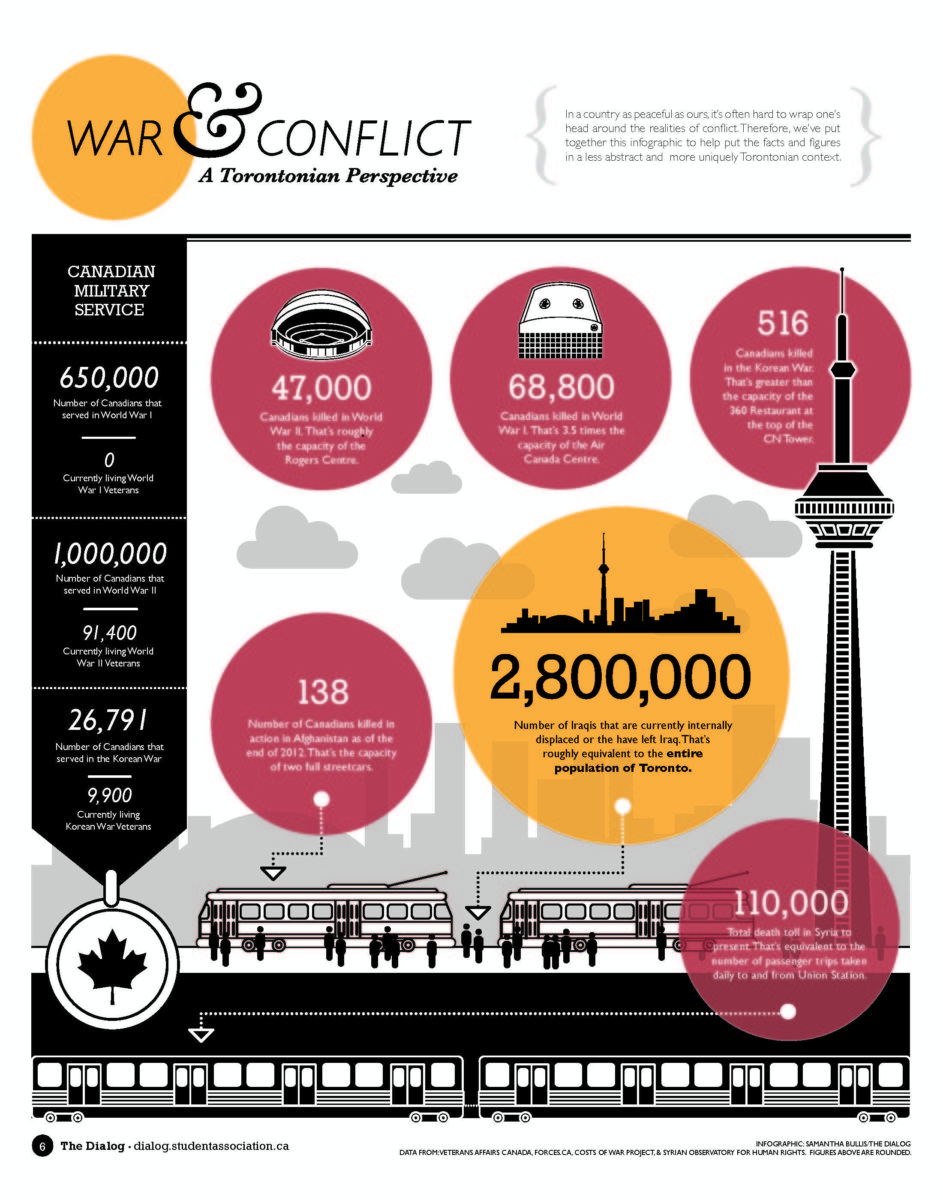 In a country as peaceful as ours, it's often hard to wrap one's head around the realities of conflict. So, we've put together this infographic to help put the facts and figures in a less abstract and more uniquely Toronto context. Infographic by Samantha Bullis/The Dialog