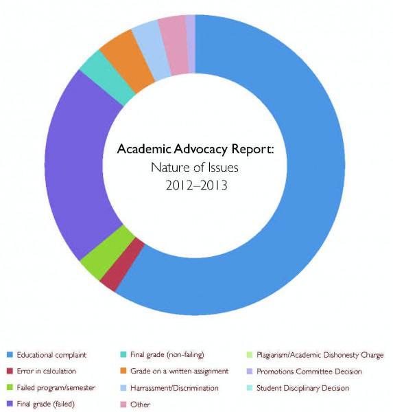 AAP graph