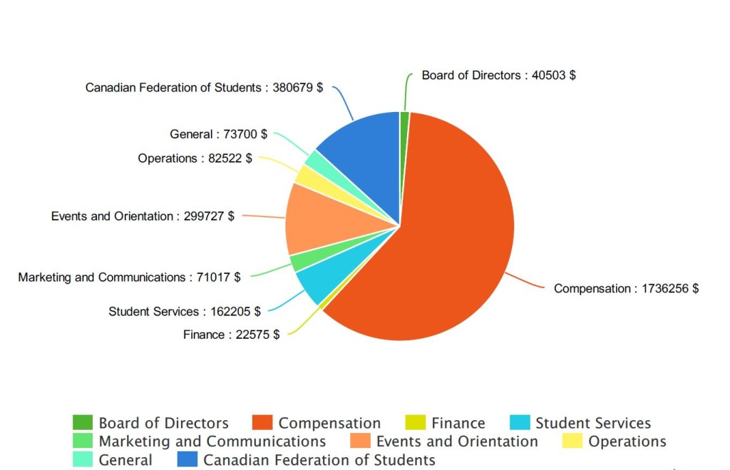 Image of expenses chart showing expenses for the following with Canadian federation of students at $380679, Board of Directors with $40503, General with $73700, Operations $82522, Events and Orientation $299727, Marketing & communications with $71017, Student services with $162205, Finance $22575 and compensation $1736256